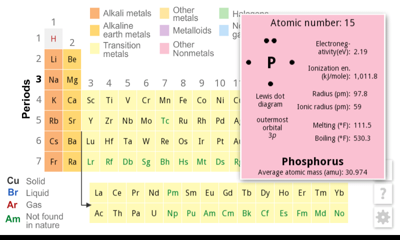 K 12 periodic table review for teachers common sense education the third level full display for phosphorous appears with two taps on the main urtaz Gallery
