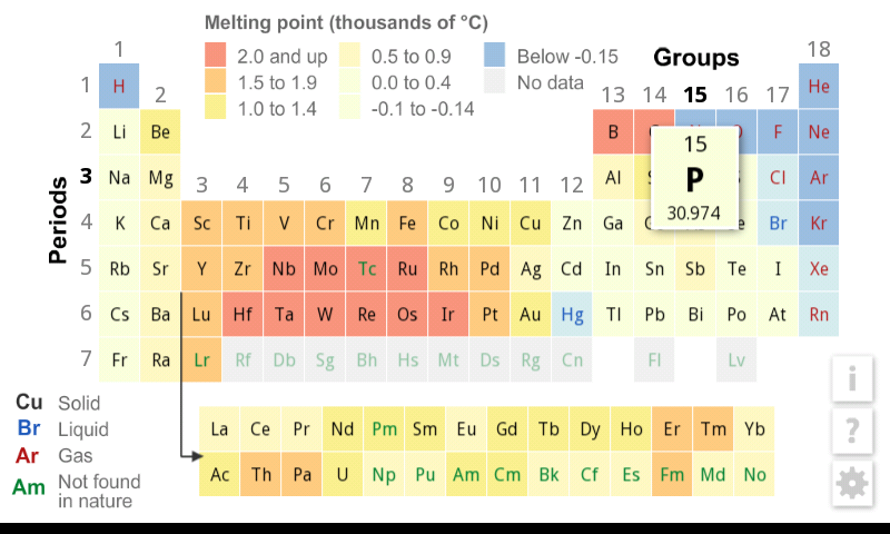 K 12 periodic table review for teachers common sense education table color coded for melting point uses red for highest through blue for lowest urtaz Images