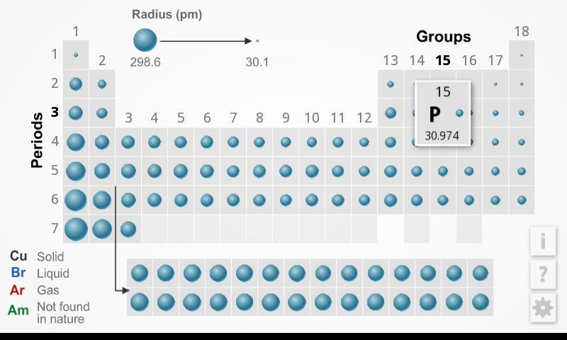 K 12 periodic table review for teachers common sense education table icon coded for radius length uses five sizes of balls to represent a range of urtaz Choice Image