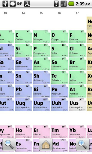 Periodic Table Review For Teachers Common Sense Education