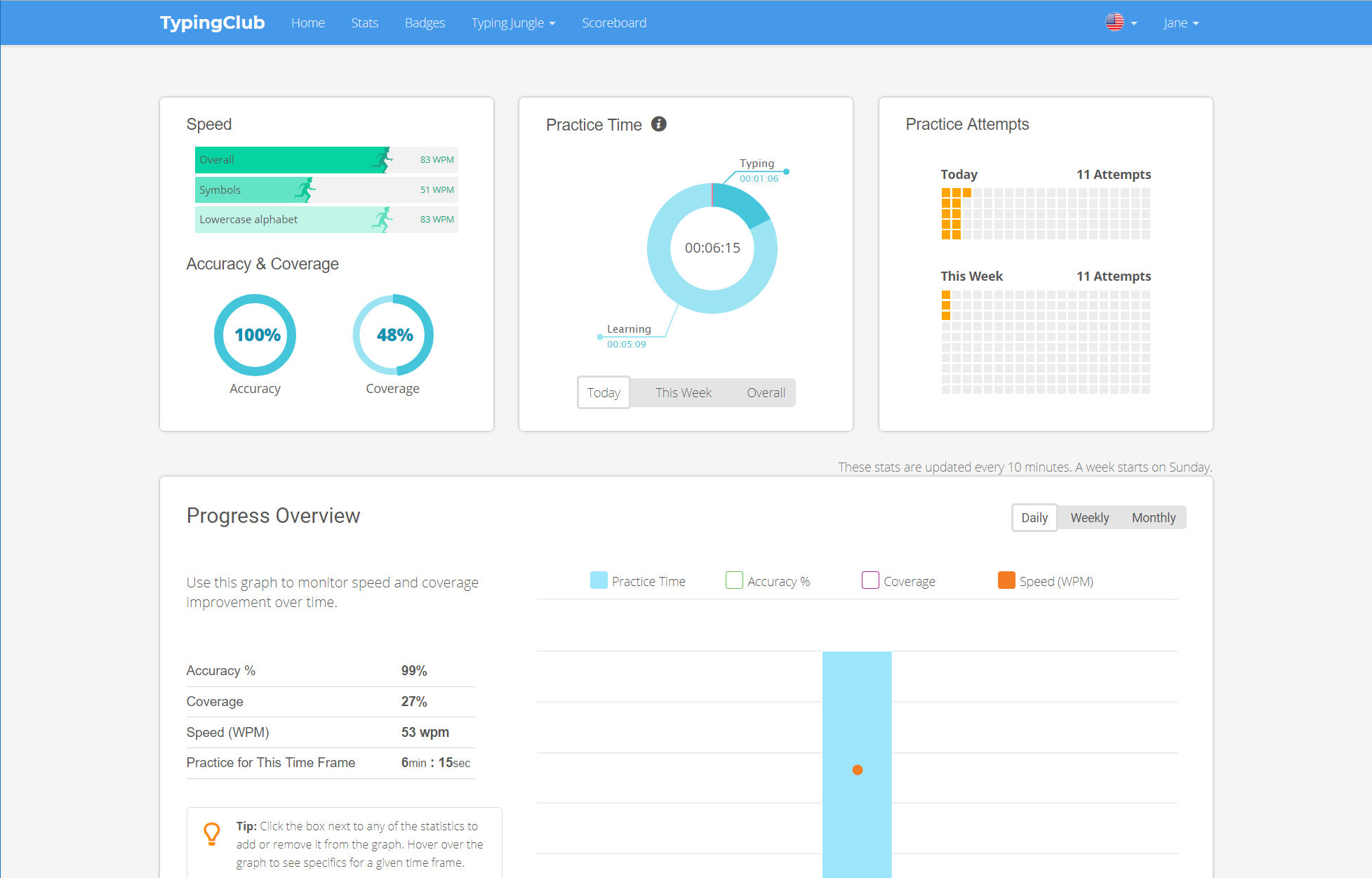 Students Can See Their Own Progress Over Time On Their Own Dashboard