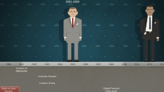 Presidential cartoon-drawings sit along a timeline of historical events.