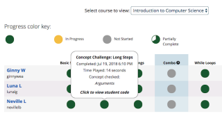 In their dashboard, teachers can monitor student progress through levels and assessments, review students' code, and assign courses.