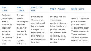 The pathway to creating your own app