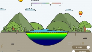 The simulation models and explains lake attributes such as stratification.