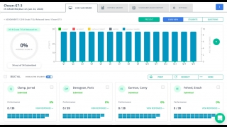 Teachers can view instant data about their students' performance on assessments.
