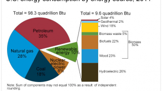 Information includes detailed charts that illustrate the ways we consume energy in the U.S..