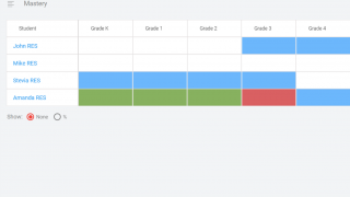 The teacher dashboard offers a summary of class and individual progress.