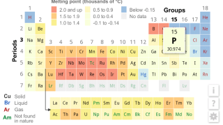 Table color coded for melting point uses red for highest through blue for lowest.