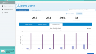 Teachers can also see basic stats for the district, class, or student.