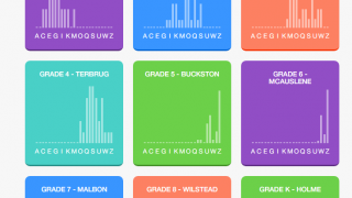 Administrators can track reading progress across a school or district in the Premium web app.