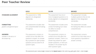 Some assessments are peer-reviewed and rated.