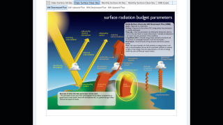 Resources, such as this Radiation Budget diagram, support sense-making.