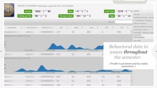 Teachers can track students' reading habits in easy-to-read charts and downloadable files.