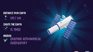 Learn about Hubble while exploring facts about space.