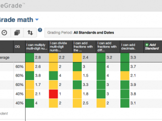 The color-coded gradebook provides a quick look at student progress.