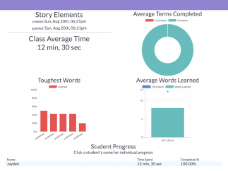 There's progress tracking, but useful info such as the actual word that a student struggled with is missing.