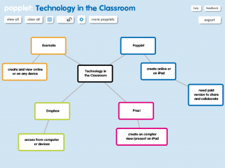 Popplets can be used to organize all kinds of information across content areas.