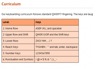 An overview of the keyboarding basics taught by QwertyTown.