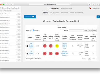 The teacher dashboard includes plenty of helpful data at both the student and classroom levels.