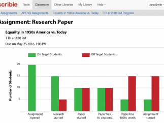 Teachers can track their students' and classes' progress on an assignment.