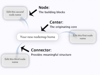 Spicynodes offers a non-linear way of organizing ideas.