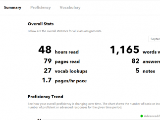 Students can view data on stories they've read and assignments they've written.