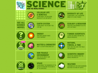 Science videos can be found in corresponding units, searchable by keyword, or viewed alphabetically.