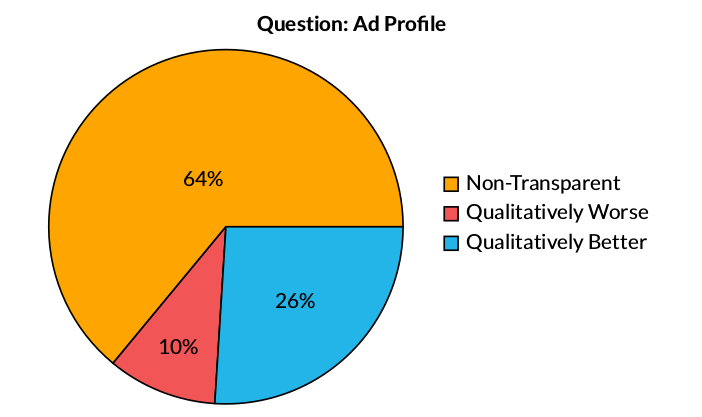 Key Finding: Ad Profile