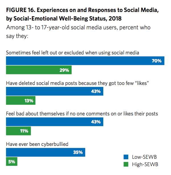 Teen Experiences on Social Media