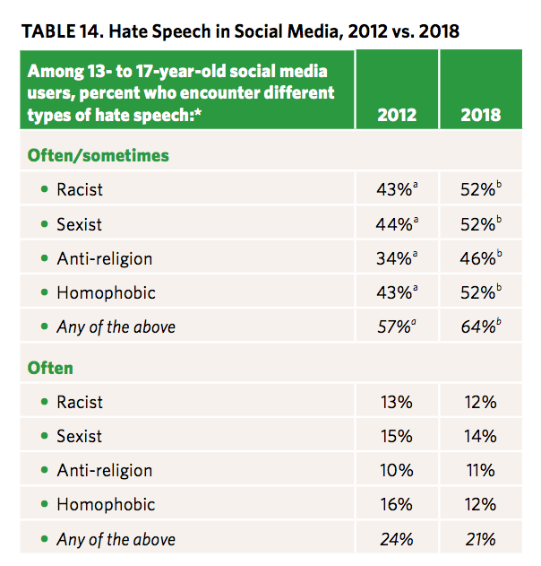 Hate Speech in Social Media