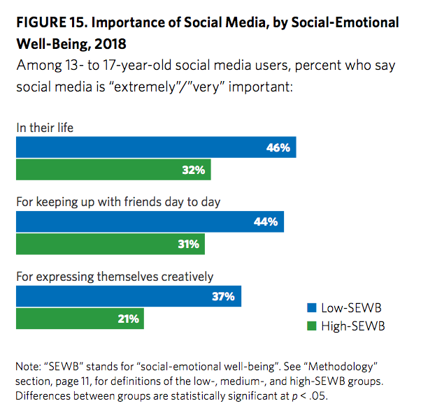 Importance of Social Media by SEWB