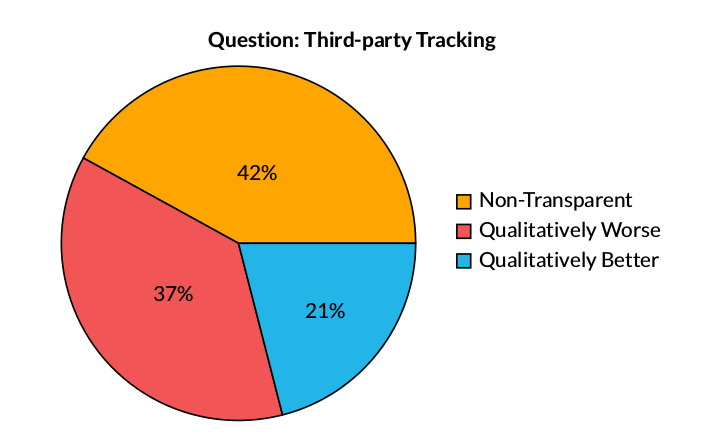Key Finding: Third-party Tracking