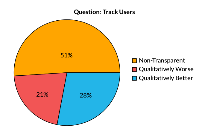 Key Finding: Track Users