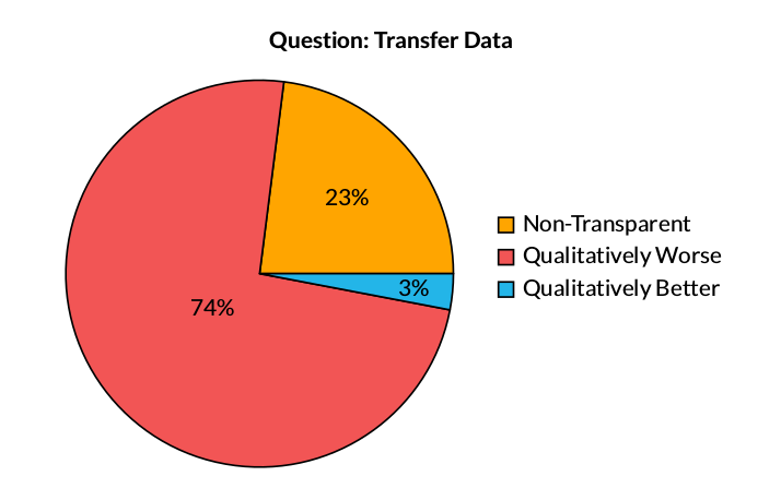Key Finding: Transfer Data